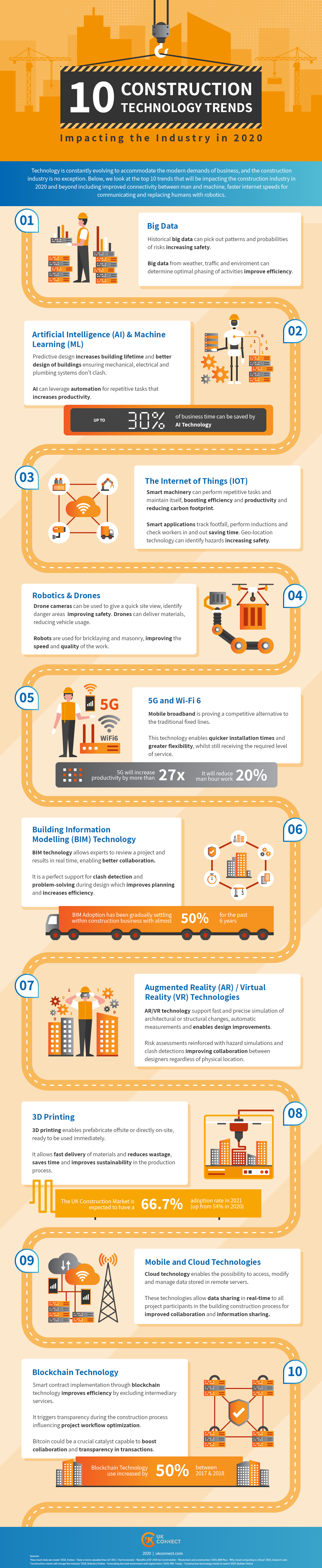Infographic: 2020's top 10 construction technology trends